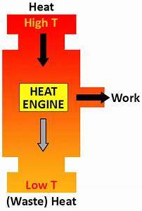 Diagram Of Heat Engine
