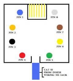 similiar cat 5 wiring diagram wall jack keywords wire your own wall jack that your own wall jack cate clipsal plate