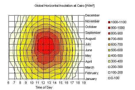 Выбор параметров и анализ эффективности применения систем слежения за Солнцем – тема научной статьи по электротехнике электронной.