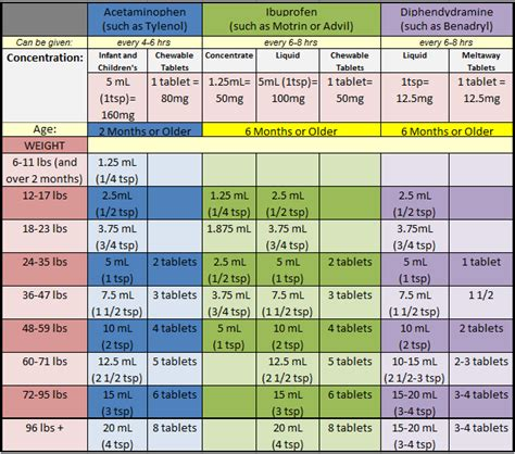Dosing Chart  Kids  Pinterest  Chart, Babies And Baby Fever