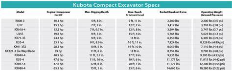 kubota compact excavators  spec guide compact equipment