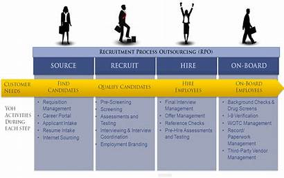 Process Recruitment Outsourcing Hr Management Manpower Staffing