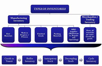Inventory Types Goods Finished Raw Manufacturing Inventories