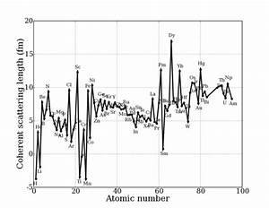 Neutron Scattering Lengths