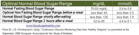 natural diabetes reversal blood sugar level fasting
