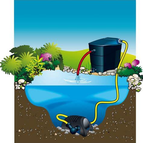 Pompe Bassin Cascade Pompe Powermax Ubbink Pour Filtre Et Cascade De Bassin