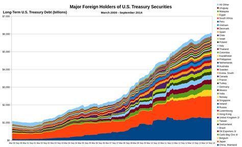 How Much Is The U S National Debt File Composition Of U S Term Treasury Debt 2000 2014