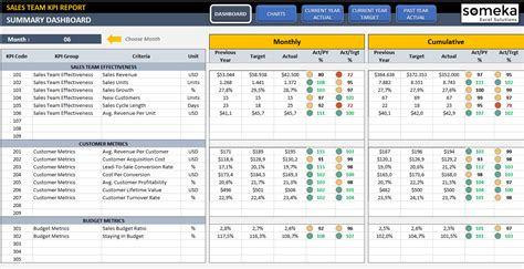sales kpi dashboard excel template sales team kpi template