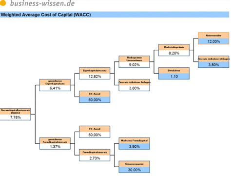 weighted average cost  capital wacc berechnen excel