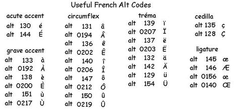 Useful French Alt Codes