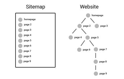Seo Sitemap Best Practices 2019 Spotibo