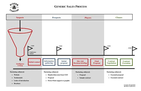 sales process sales process graphic the musings of the big car