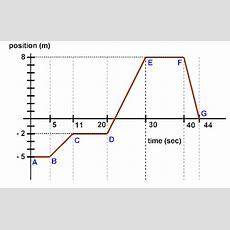 22b Position Time Graphs  Ap Physics 1 Online