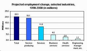 Job Growth Chart Service Sector Dominant Source Of New Jobs The Economics