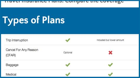 Types Of Travel Insurance Plans Explained