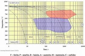 Cct Diagram Of Carbidic Nodular Cast Iron With The