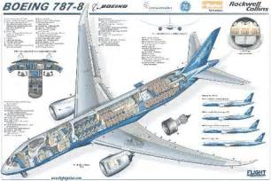 custom home blueprints where boeing went wrong with its 787 dreamliner steel