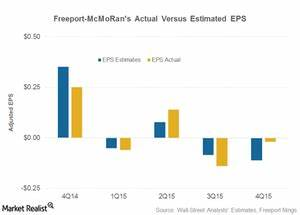 Freeport Mcmoran Stock Whipsawed After 4q15 Earnings Release
