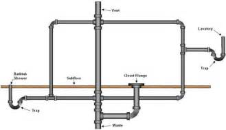 spray kitchen faucet half bath sinks bathroom drain vent plumbing diagram sewer drains and vents bathroom ideas