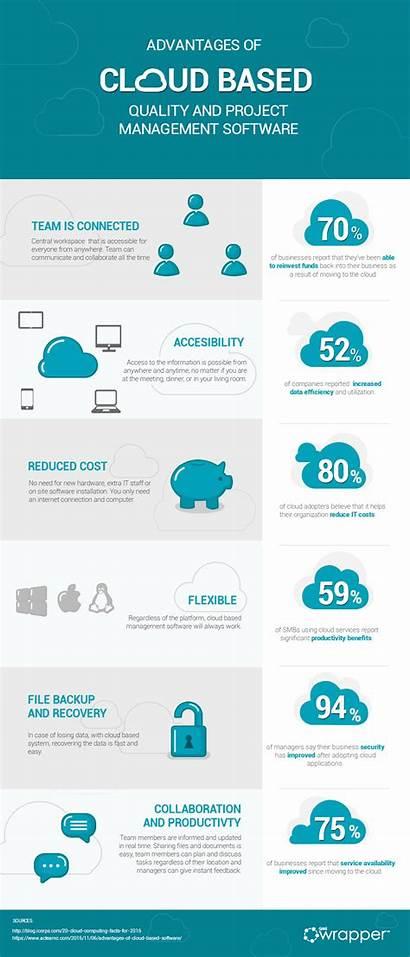 Cloud Based Management Project Software Advantages Qms