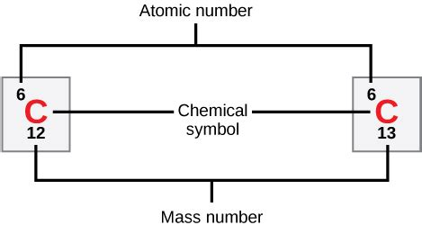 Atomic Number And Mass Number  Introduction To Chemistry