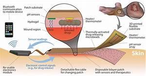 Smart Bandages Heal Wounds  Deliver Drugs