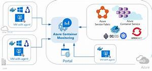 Container Monitoring Solution In Azure Monitor