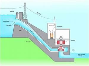 The Generator Effect  Hydro