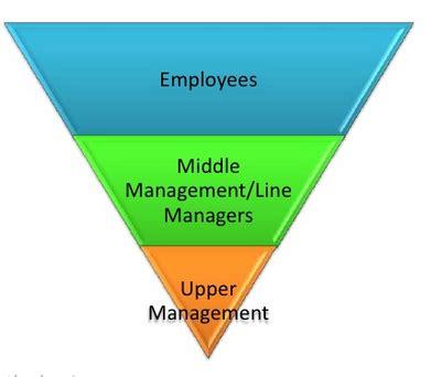 servant leadership    invert  organizational