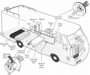 Rv Plumbing Parts  Fittings And Supplies