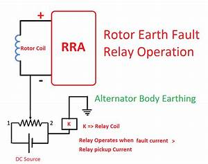 Rotor Earth Fault Relay 64r Working Function