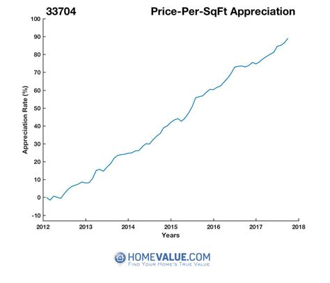 Price Per Sqft by St Petersburg Fl 33704 Home Values Real Estate Market