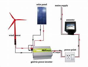 Grid Tie Inverter   What Is Grid Tie
