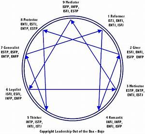 Relationship Intimacy And The Enneagram  Resource Or