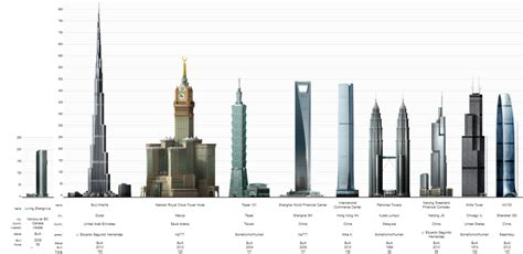 Visual Comparison Of Vancouver's Tallest Building And The Business Cards Mbk Bangkok In Bulk Box Board Card Designs For Beauty Parlor Blank Thick Pvc Matte Zazzle