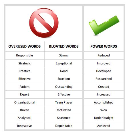 20 words to avoid on your resume iq partners