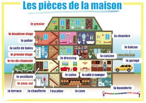pieces de la maison les pieces de la maison lessons tes teach