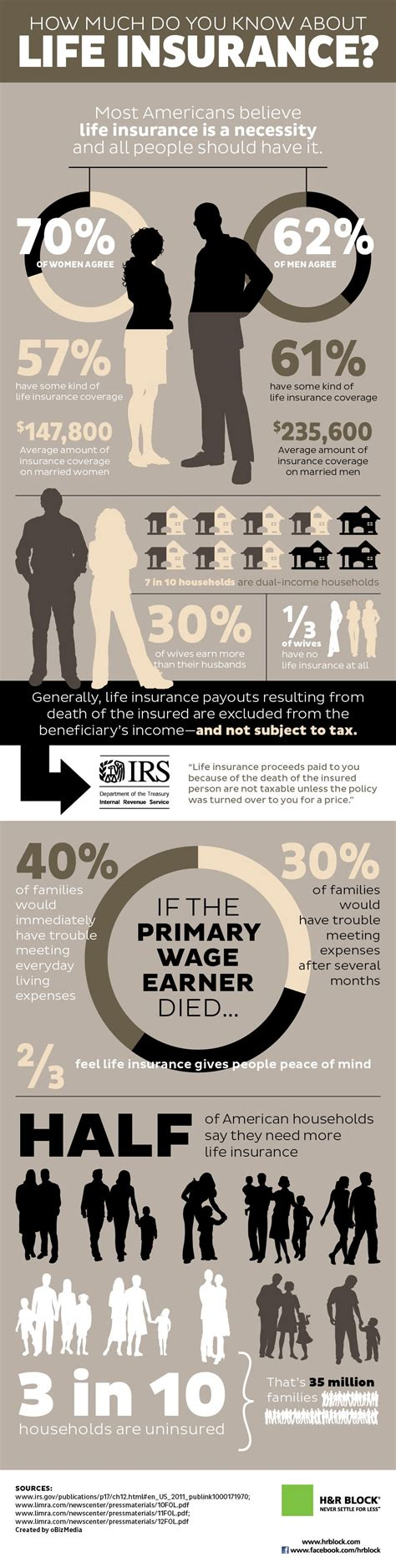 Most small businesses need a combination of licenses and permits from both federal and state agencies. How Much Do You Know About Life Insurance @ Pinfographics   Life insurance facts, Life insurance ...