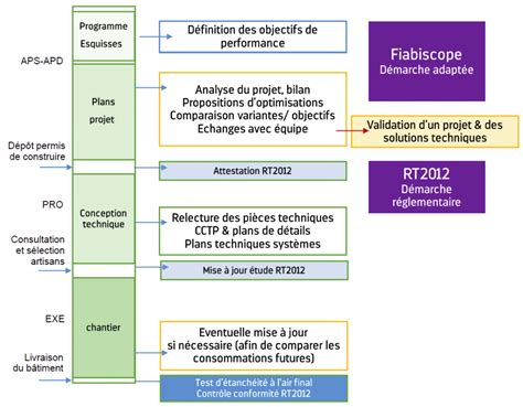 Construction Diagramme De Phase by Simulation Thermique Dynamique Scop Fiabitat Concept