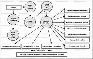 Health Care Appointment System Dataflow Diagram  Dfd  Freeprojectz