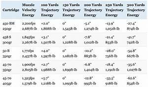 458 Socom Vs 50 Beowulf Ballistics Chart 458 Socom Ballistic Chart