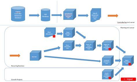 engage  ibm tm fap  top   consolidation