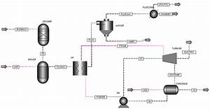 Process Flow Diagram Of A Biomass U2010based Steam Turbine
