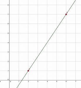 Steigung Berechnen Formel : y achsenabschnitt einer linearen funktion bestimmen und berechnen ~ Themetempest.com Abrechnung