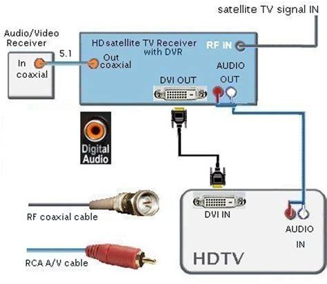 Wiring Diagrams Hdtv Dvr Satellite