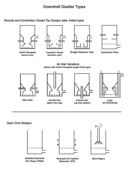 easy wood gasifier plans  woodworking