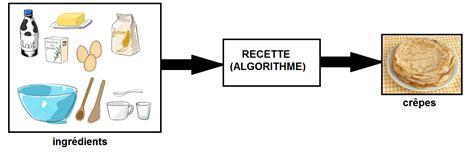 exercice recette de cuisine qu 39 est ce qu 39 un algorithme explication avec la recette