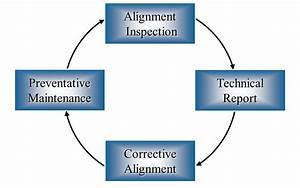 Understanding The Alignment Cycle  U2013 Stage Two  Technical Reports