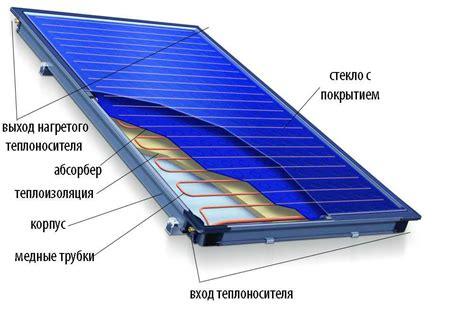 Мифы и правда. солнечные коллекторы