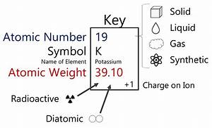Printable Periodic Table Of Elements With Charges